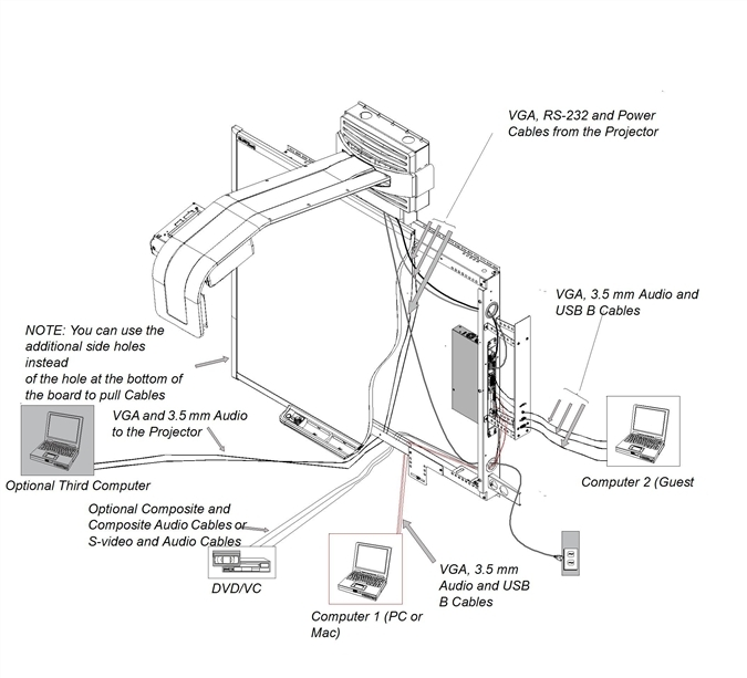 Cable Setup for the SMART Hub SE240, the Unifi 45