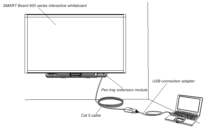 Astounding Troubleshooting Tips For The Cat 5 To Usb Extender For Smart Board Wiring Digital Resources Bioskbiperorg